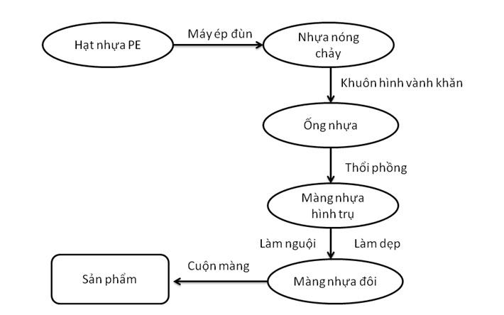 sơ đồ quy trình sản xuất màng pe quấn pallet bằng phương pháp thổi